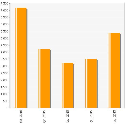 Grafico vendite affiliazioni