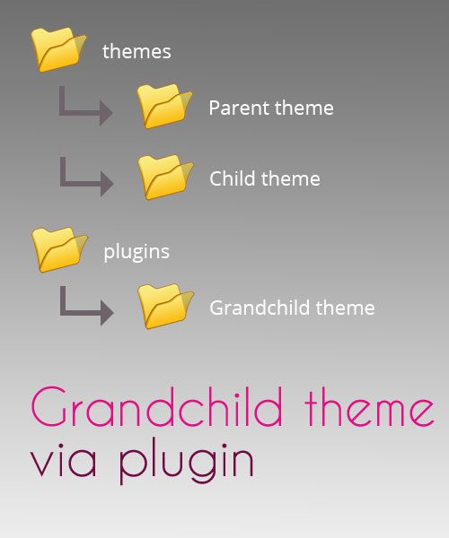 Creare un GrandChild Theme con un plugin