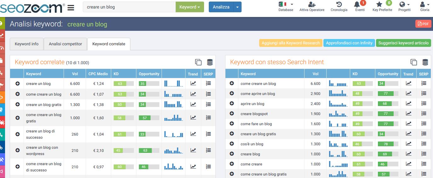 keyword research con seozoom
