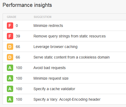 page speed insights google